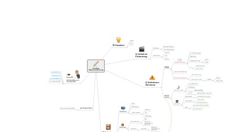 Mind Map: Checkliste Webinar-Aufzeichnung