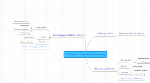 Mind Map: PFK/Summarische Arbeitsbewertung