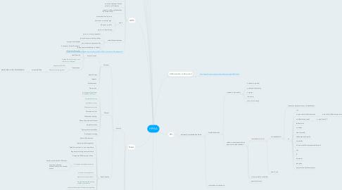 Mind Map: HIPAA