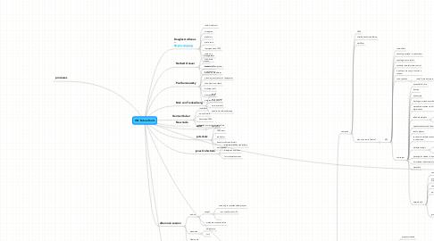 Mind Map: ON Future Tools