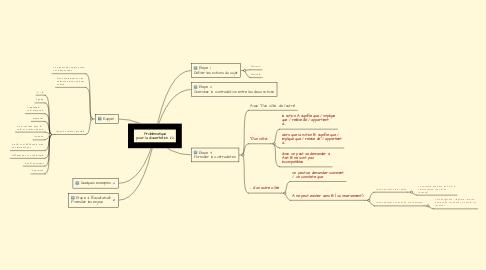 Mind Map: Problématique pour la dissertation 1/2