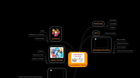 Mind Map: Comunidades vituales