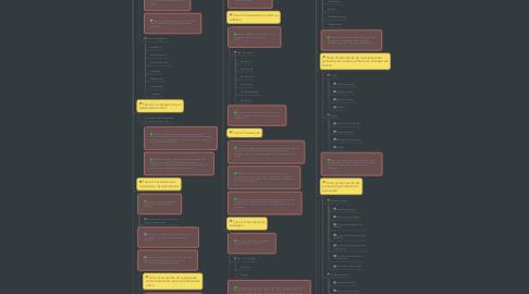 Mind Map: Habilidades y valores II: Ser crítico.