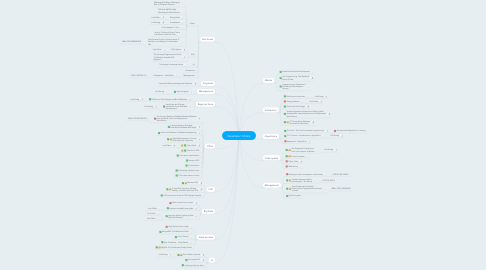 Mind Map: Developer Library