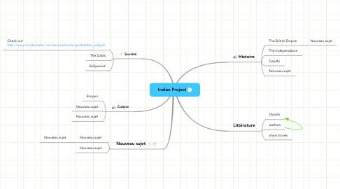 Mind Map: Indian Project