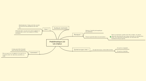 Mind Map: Problématique 2/2 Les enjeux