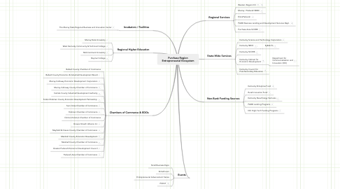 Mind Map: Purchase Region Entrepreneurial Ecosystem