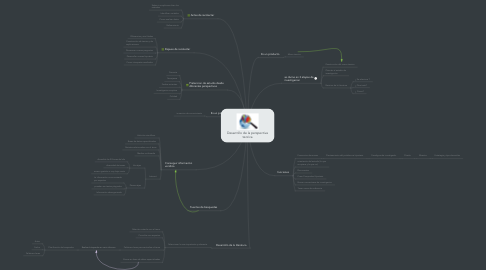 Mind Map: Desarrollo de la perspectiva teorica