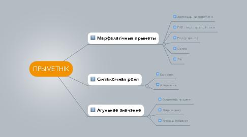 Mind Map: ПРЫМЕТНІК