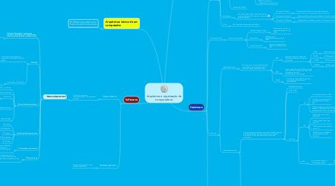 Mind Map: Arquitetura e organização de computadores