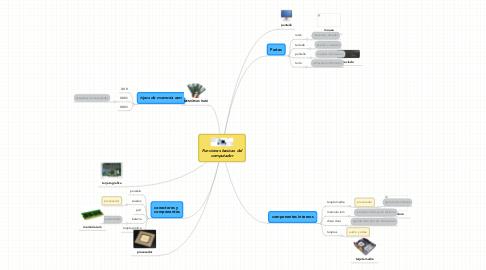 Mind Map: Funciones basicas del computador