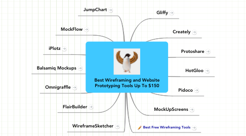 Mind Map: Best Wireframing and Website Prototyping Tools Up To $150