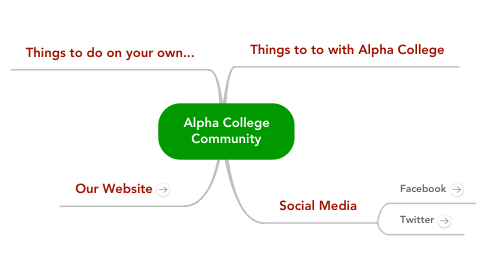 Mind Map: Alpha College Community