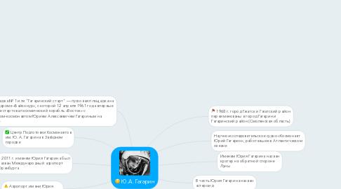 Mind Map: Ю.А. Гагарин