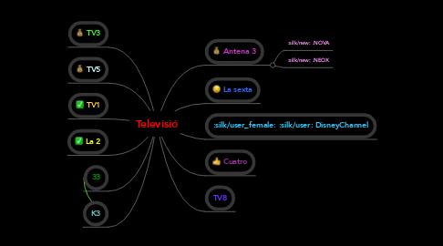 Mind Map: Televisió