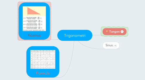 Mind Map: Trigonometri