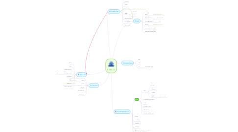 Mind Map: LETS v2