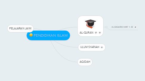 Mind Map: PENDIDIKAN ISLAM
