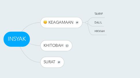 Mind Map: INSYAK