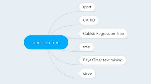 Mind Map: decision tree