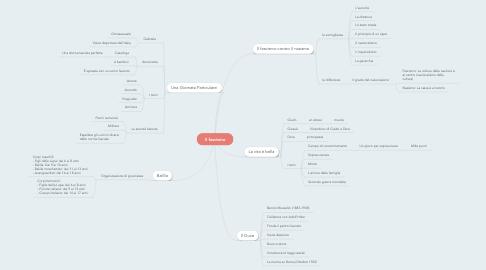 Mind Map: Il fascismo