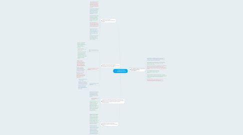 Mind Map: INTERCULTURAL COMMUNICATION