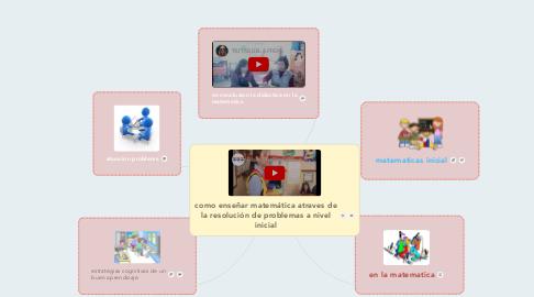 Mind Map: como enseñar matemática atraves de la resolución de problemas a nivel inicial