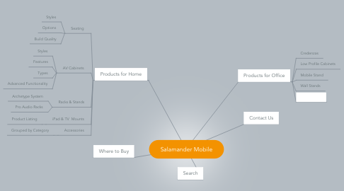 Mind Map: Salamander Mobile