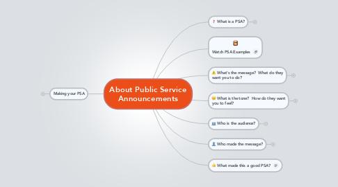Mind Map: About Public Service Announcements