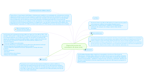 Mind Map: Etapas del proceso de contratación de obras civiles