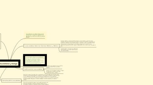 Mind Map: Ecosistemas y Energía.