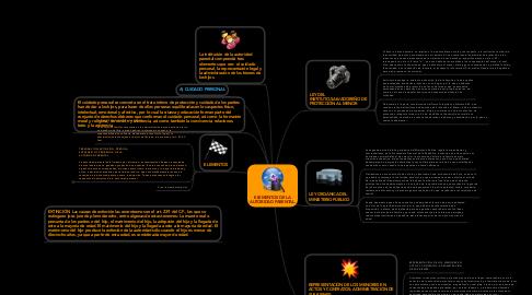 Mind Map: ELEMENTOS DE LA AUTORIDAD PARENTAL.