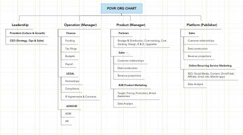 Mind Map: POVR ORG CHART