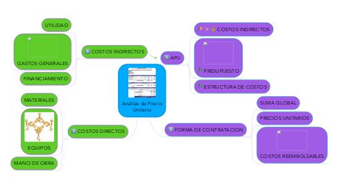 Mind Map: Análisis de Precio Unitario