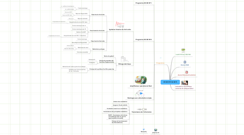 Mind Map: DS SEI N°3 S2 2015