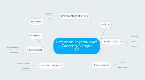Mind Map: Gestionnaire de communauté Community Manager CM