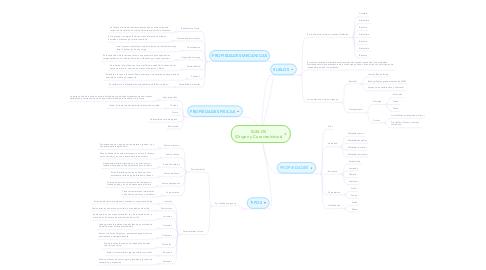 Mind Map: SUELOS (Origen y Características)