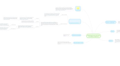 Mind Map: Metodologías para solucionar un problema, Algoritmo.