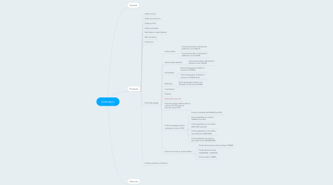 Mind Map: Sothoferm