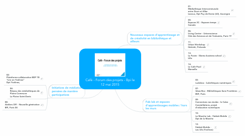 Mind Map: Café - Forum des projets - Bpi le 12 mai 2015