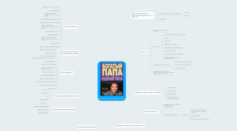 Mind Map: Богатый папа, бедный папа