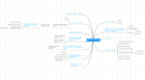 Mind Map: Advantages of CALL