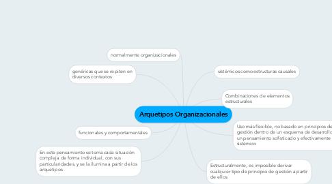 Mind Map: Arquetipos Organizacionales