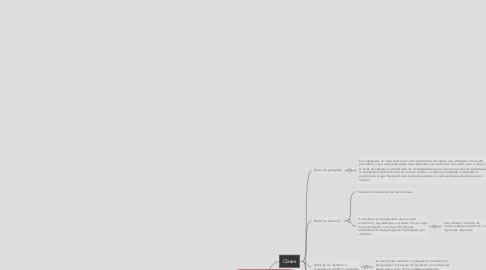 "Mind Map: Titulo IV ""Estatuto estudiantil""  Incentivos"