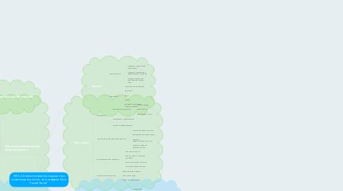 """Mind Map: УМК «Основы построения защищенных компьютерных сетей» на платформе Cisco Packet Tracer"""""""