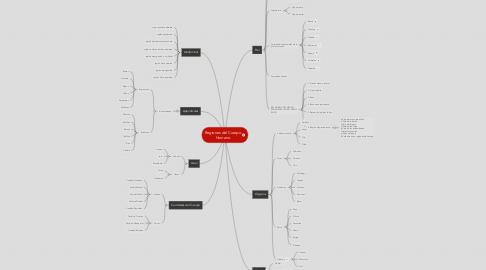 Mind Map: Regiones del Cuerpo Humano