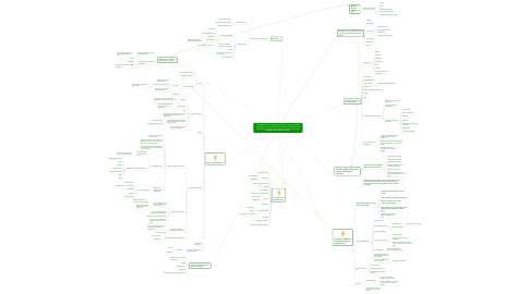 Mind Map: The UW-BSC Library plays a dynamic role on campus to provide information resources, educational support and lifelong learning opportunies to empower the campus community to reach their potential and expand their horizons.