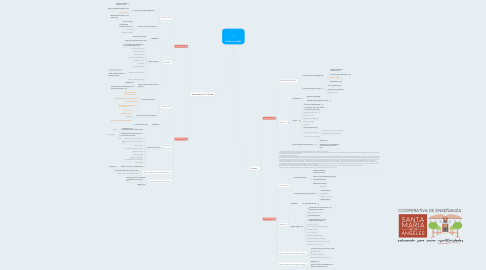 Mind Map: Bachillerato LOMCE