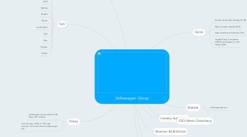 Mind Map: Volkswagen Group