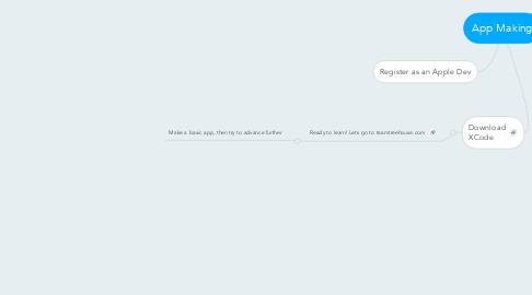 Mind Map: App Making
